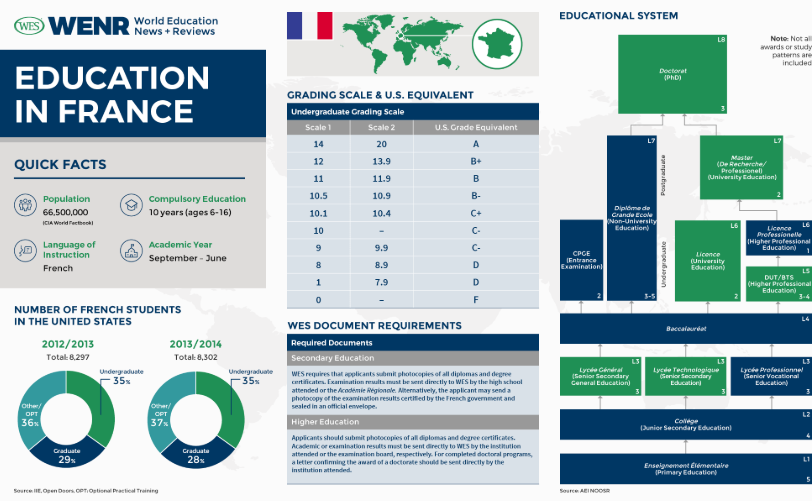 Vocational School Training in France And Adult Education